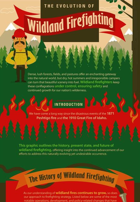 Evolution of wildland firefighting infographic