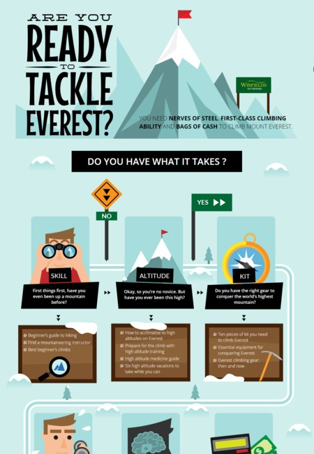 Find out if you are ready to climb everest