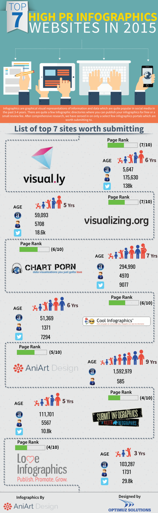 Top 7 sites for infographics submission