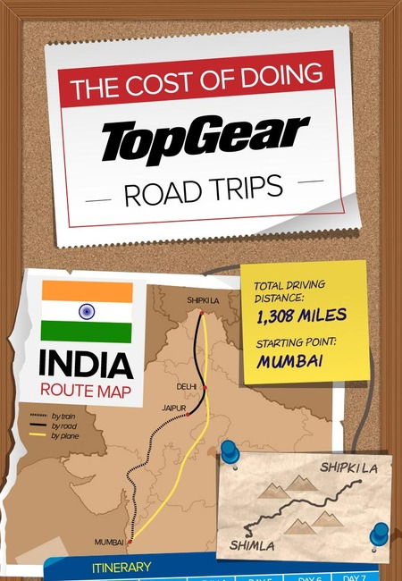 The cost of doing top gear road trips