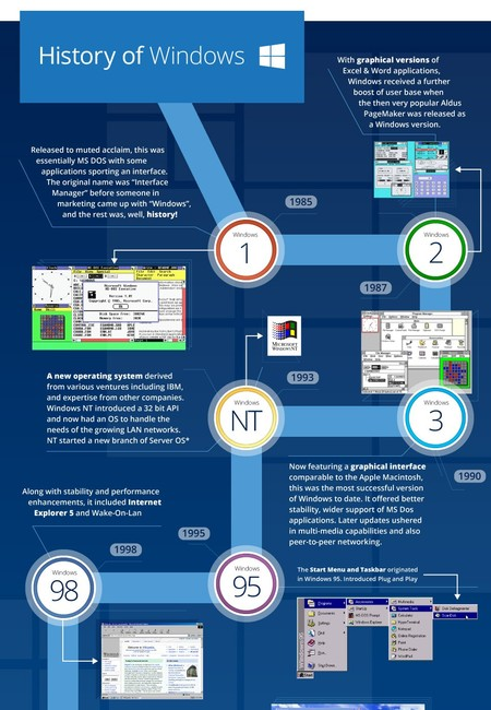 History of microsoft windows