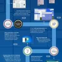 History of microsoft windows