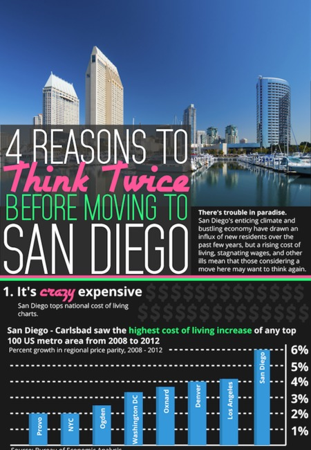 Think twice before moving to san diego