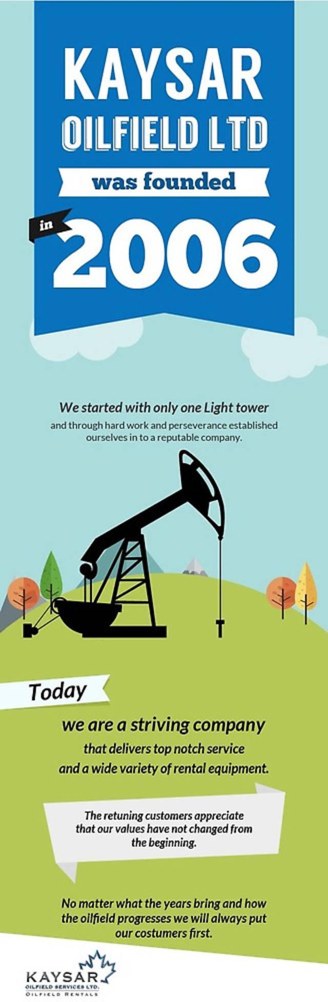 Kaysar oilfield services ltd.   oilfield rental equipment company in ontario
