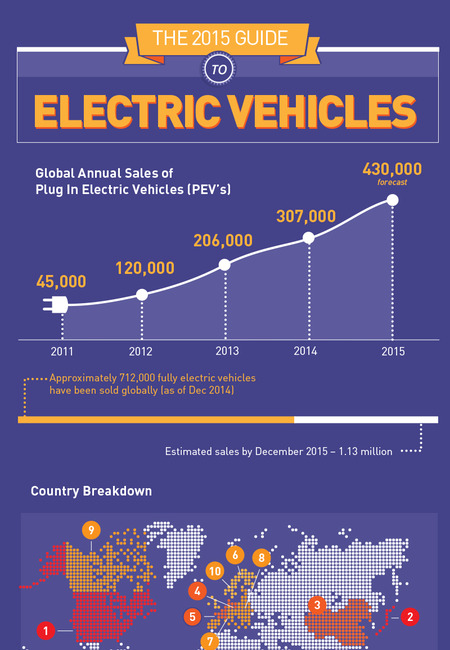 Electric cars infographic final