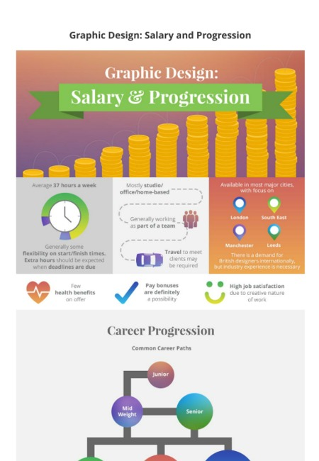 Salary progression