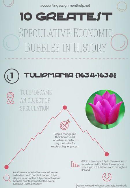 Greatest speculative economic bubbles in history