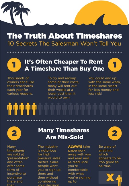 The truth about timeshares