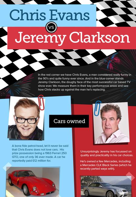 Clarkson vs evans