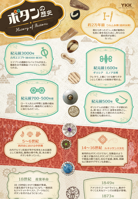 History of buttons