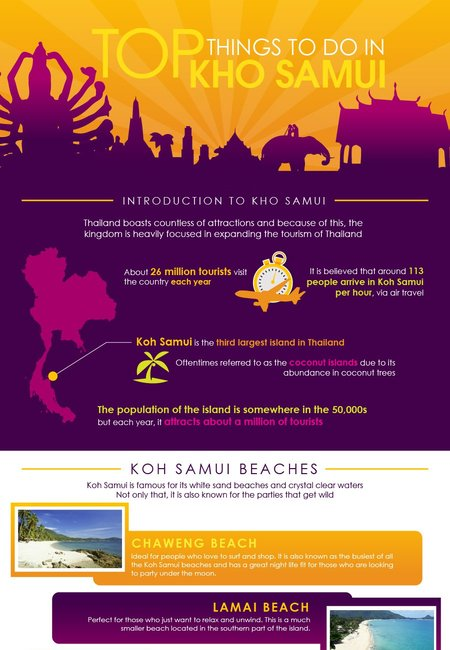 Koh samui infographics
