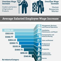 Overtime reform infographic