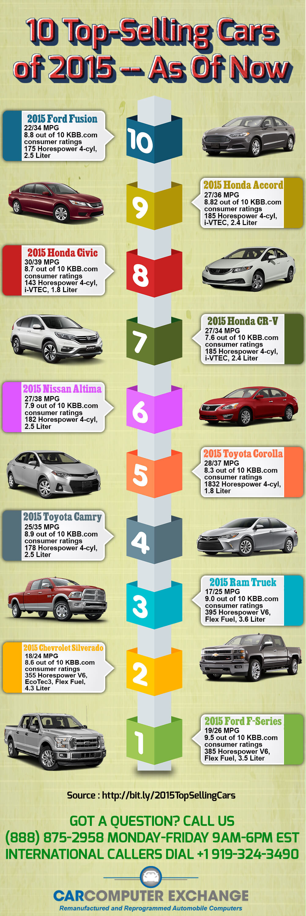 10 Top-Selling Cars of 2015 – As of Now