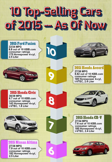10 top selling cars 2015 infographic