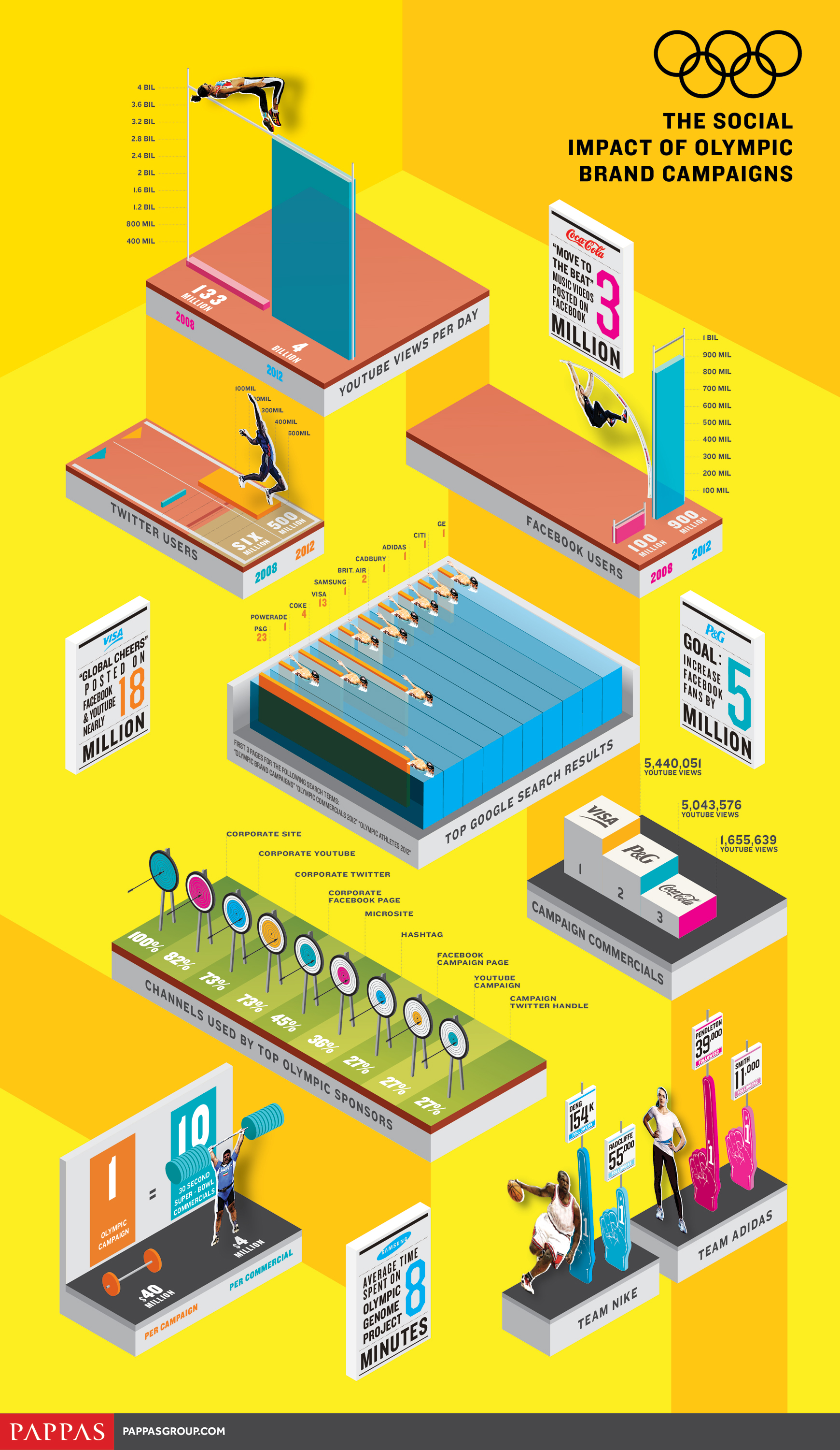 THE SOCIAL IMPACT OF OLYMPIC BRAND CAMPAIGNS - オリンピックの社会的インパクト -