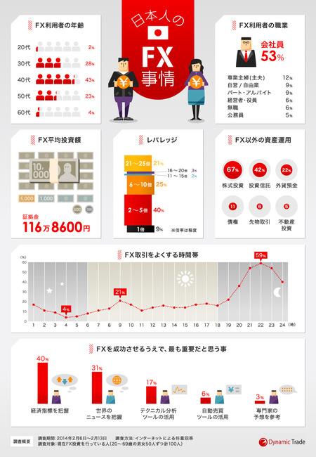 Fx infographic