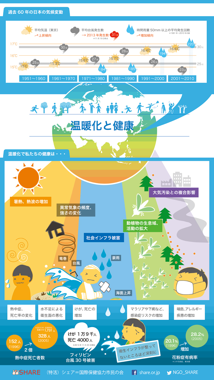 温暖化と健康