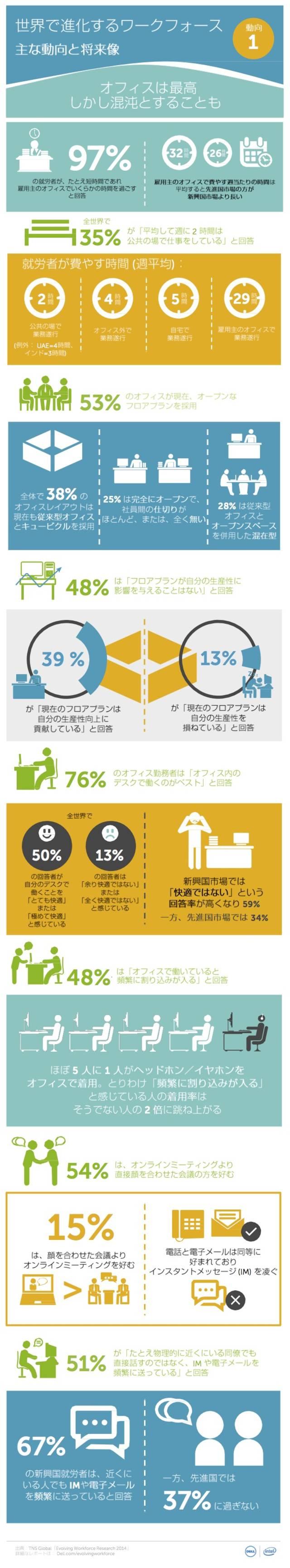Infographics evolving workforce office 2014 j