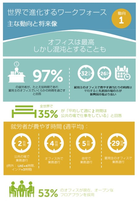 Infographics evolving workforce office 2014 j