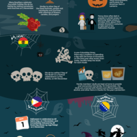 Halloween around the world infographic