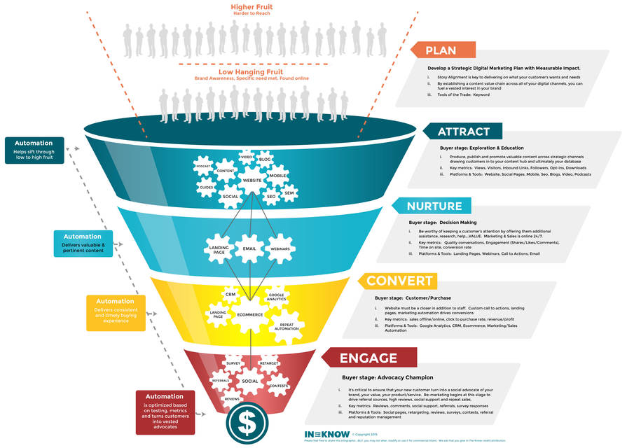 Copyright funnel