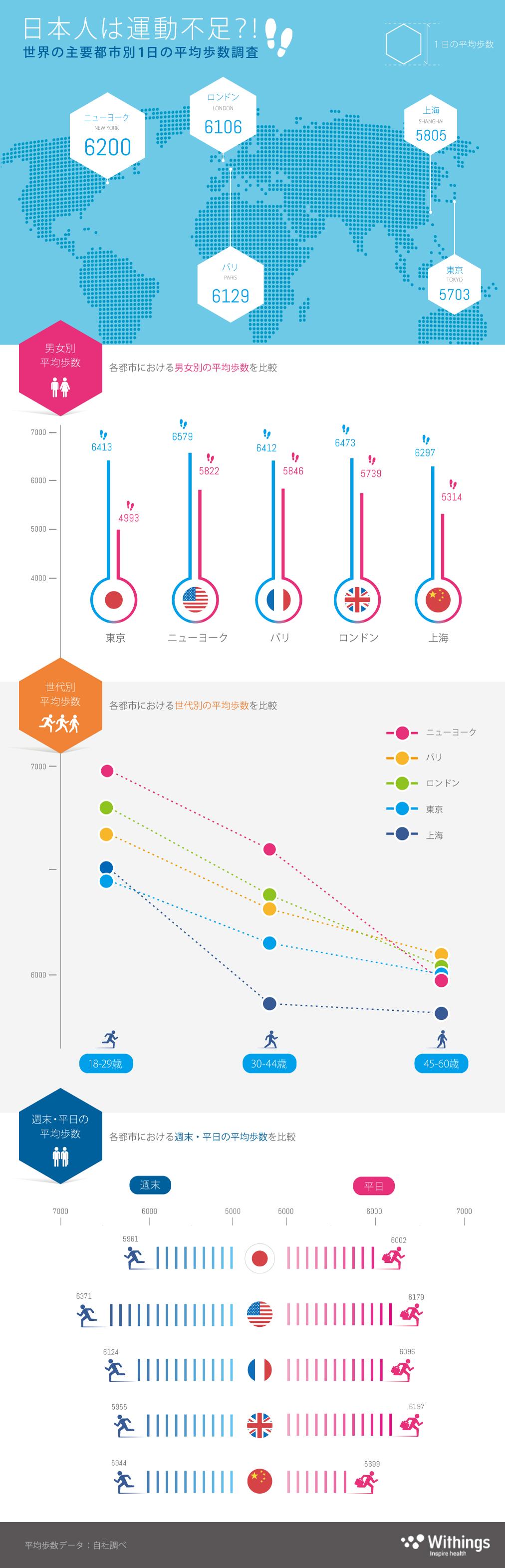 日本人は運動不足?!世界の主要都市別1日の平均歩数調査