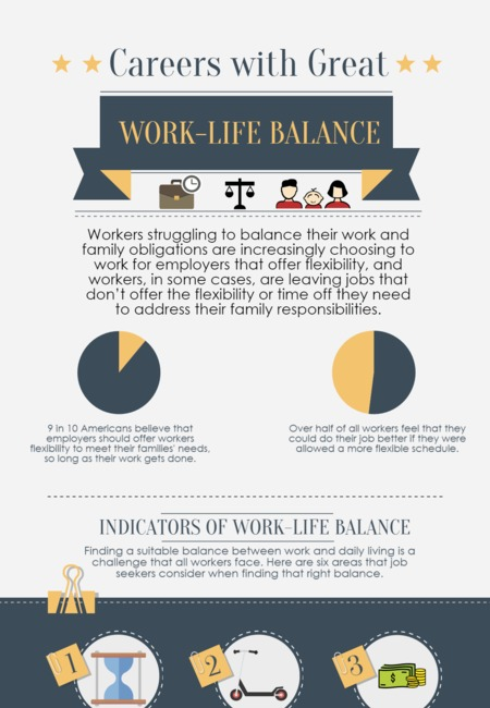 Careers with great work life balance fitness mentors