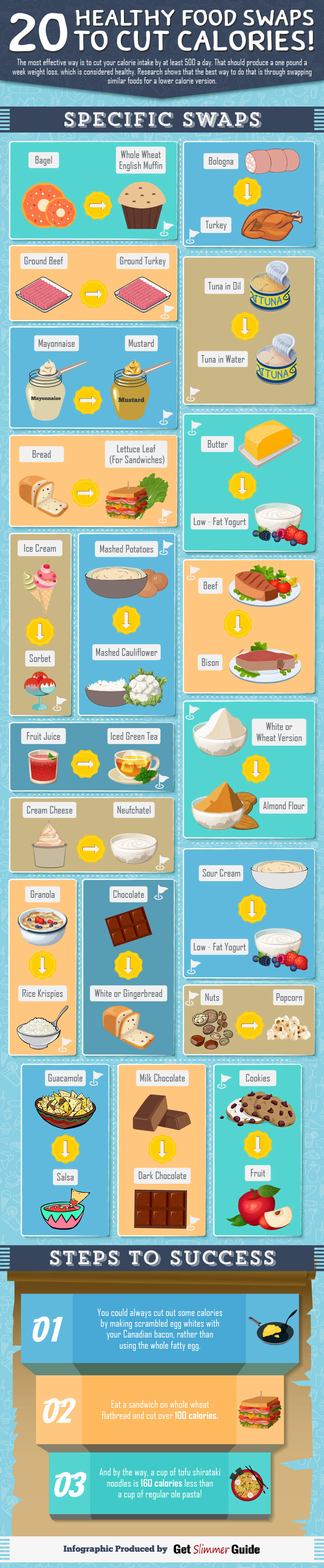 20 Healthy Food Swaps to Cut Calories