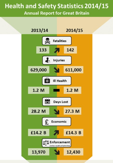 Hse annual health and safety stats 2014 15