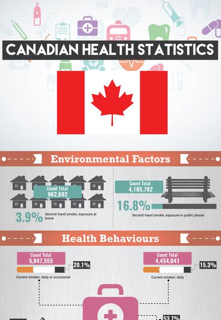 Canadian health statistics