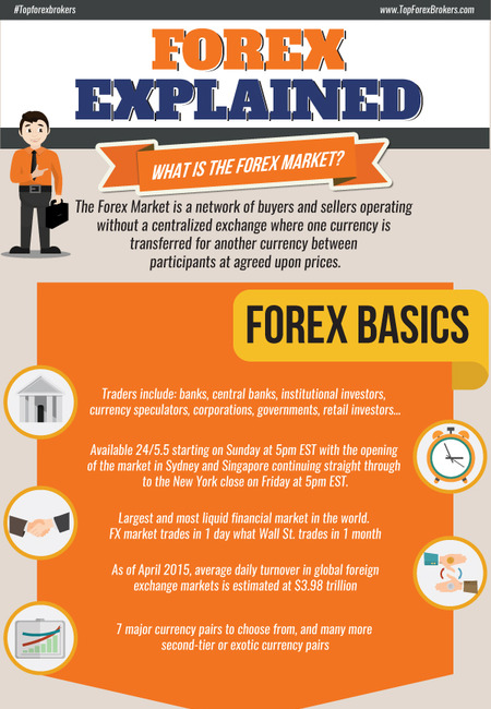 Forex trading infographic1