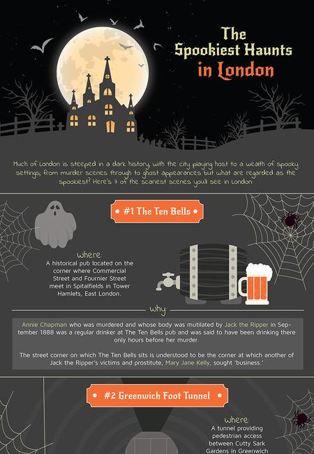 Spookiest haunts in london