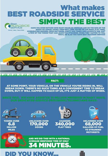 Bestroadsideservice infographic