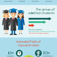 Message for usa applicants interesting statistics and fun facts