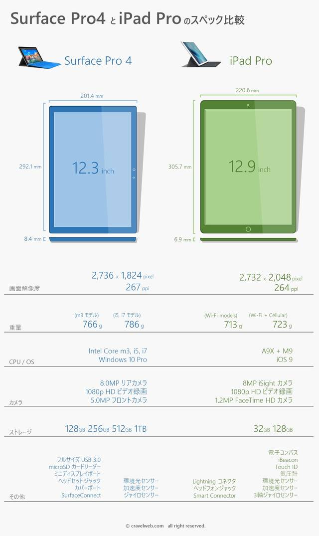 Spec comparison of surface pro 4 and ipad pro ja