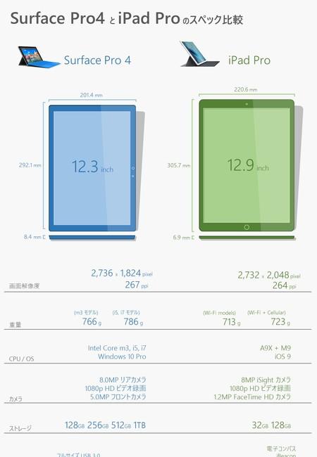 Spec comparison of surface pro 4 and ipad pro ja