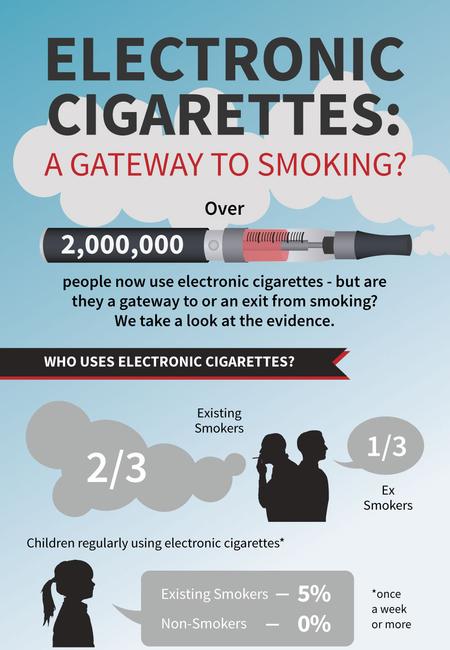 Ecig infographics