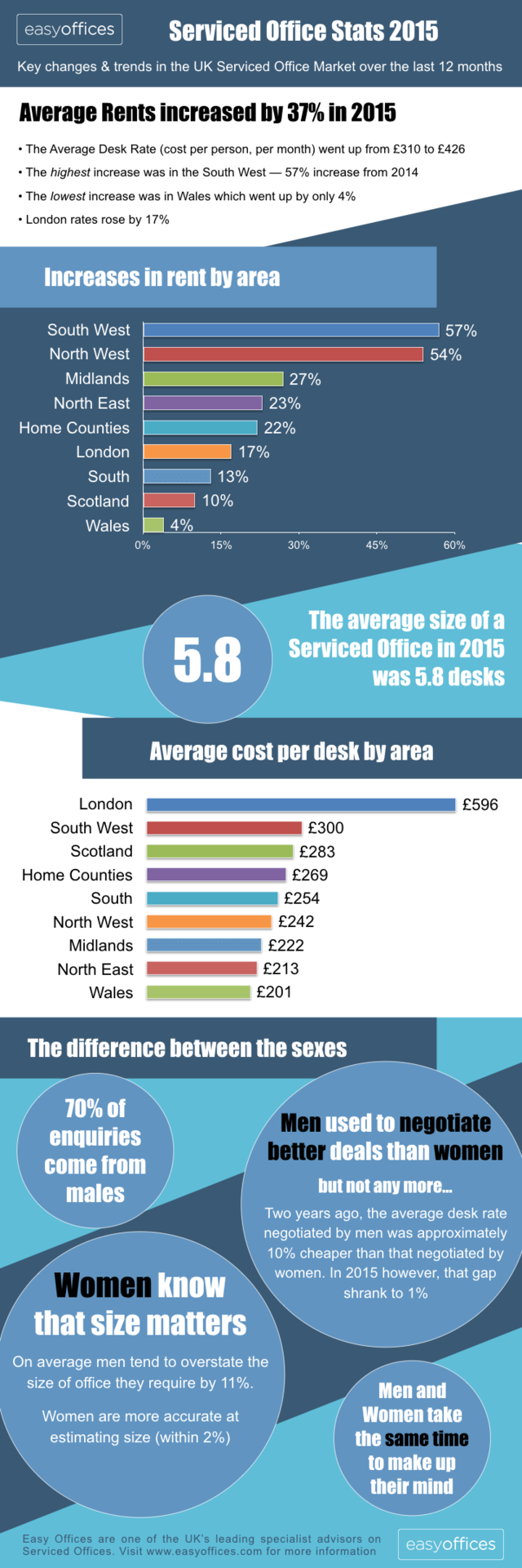 Uk serviced office stats 2015