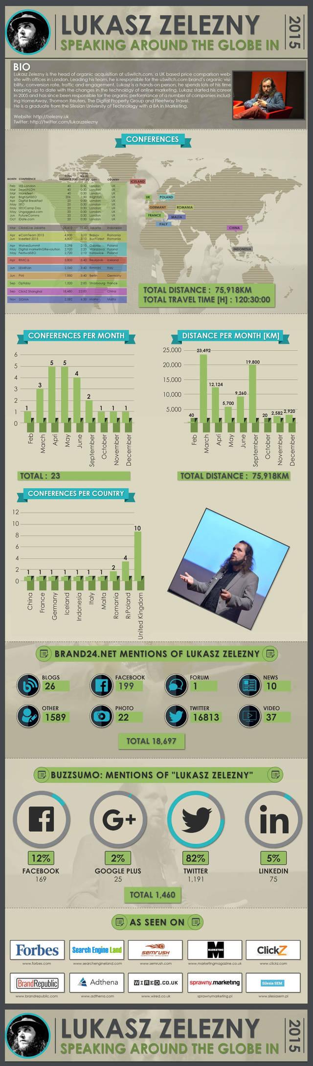 Lukaszzelezny speaking around the globe conferences 2015 infographic1