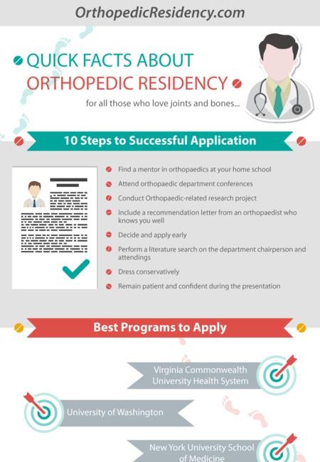 Orthopedic residency
