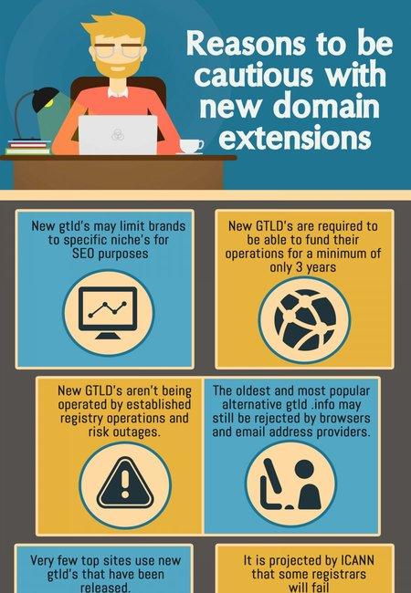 Domain names infogrpahics