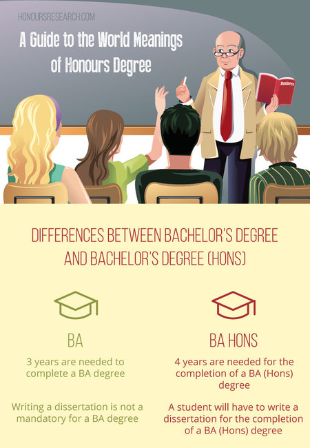 A guide to the world meanings of honour degree