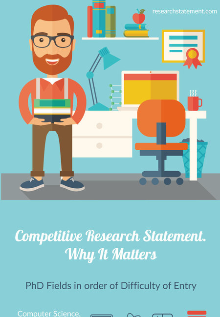 Competitive research statement. why it matters