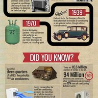 Air conditioning interesting facts science and history infographic