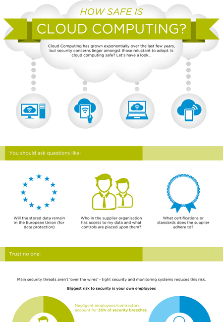 Cloud security infographic 600px