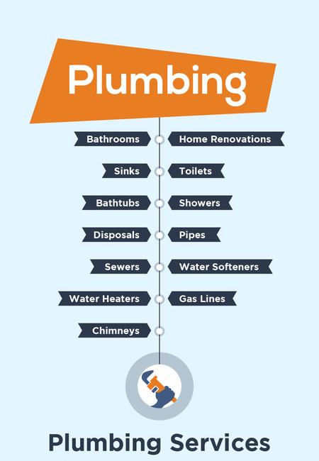 Plumbing services saskatoon