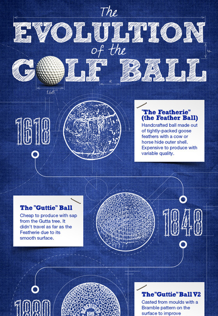 The evolution of the golf ball 2