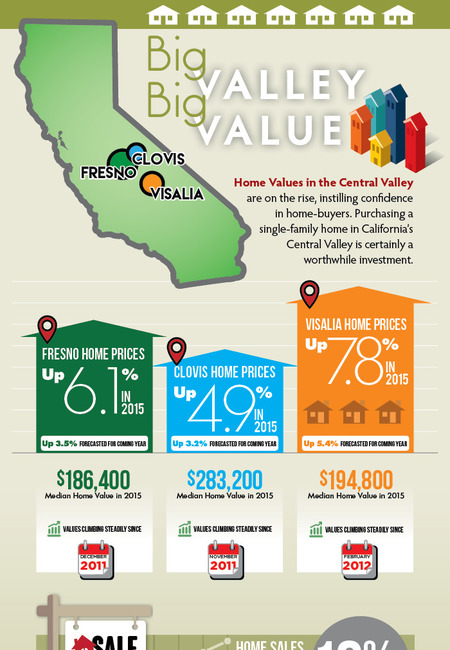 Big valley big value infographic