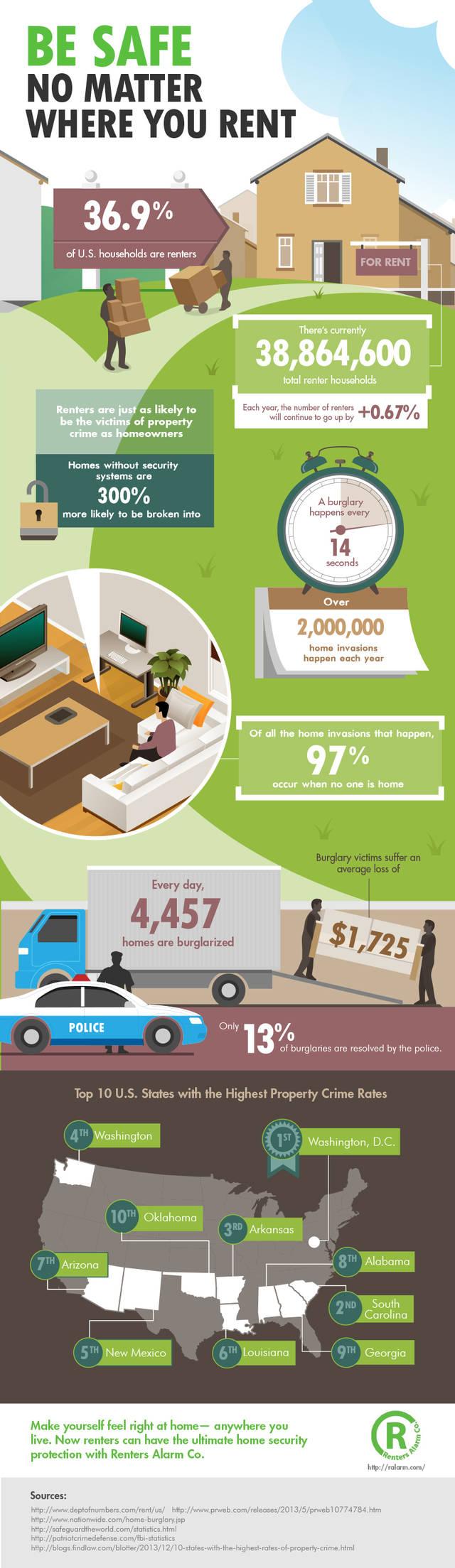 Rentersalarm infographic final