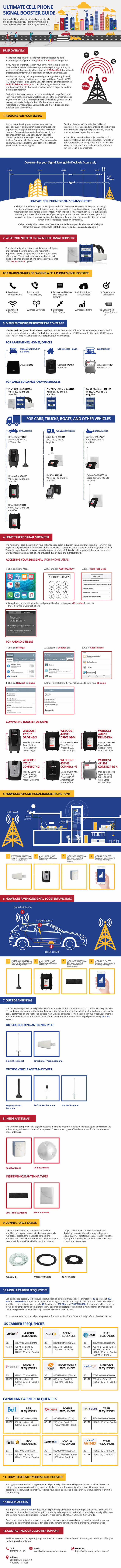 Ultimate cell phone signal booster guide infographic